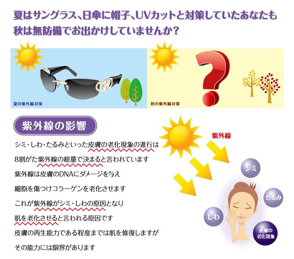 秋は紫外線に無防備でお出かけしていませんか?