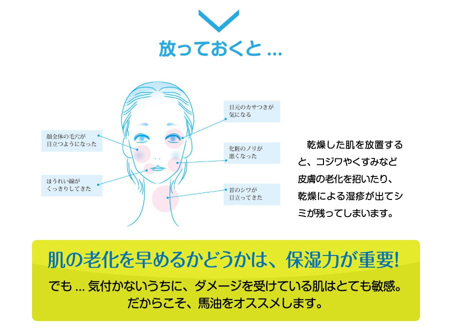 肌の老化を早めるかどうかは、保湿力が重要!